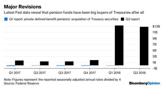 The Fed's $13 Billion Surprise