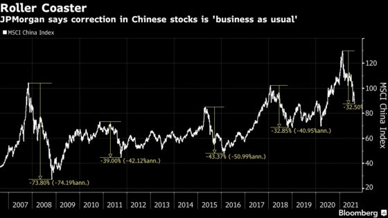 JPMorgan Says Chinese Stock Selloff Is 'Business as Usual'