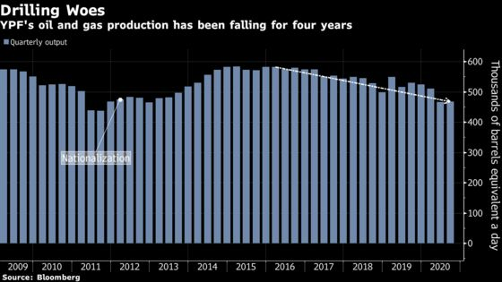 Shale Driller Stuns Creditors as Argentina's Dollars Dwindle