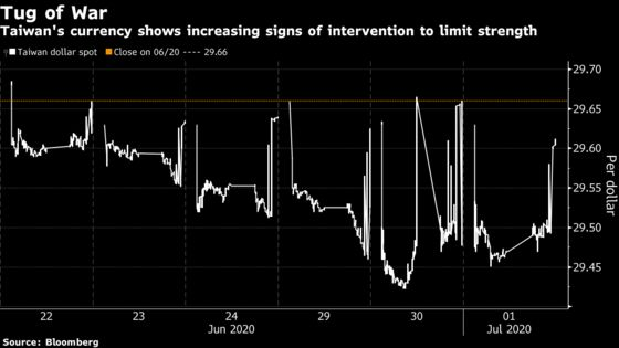Surging Inflows Spur Fight to Limit Taiwan Dollar's Strength
