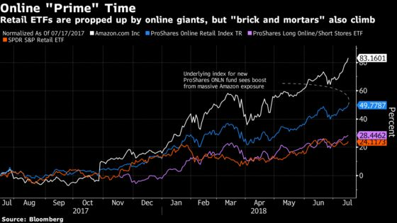 New Online Retail ETF Debuts on `Prime Day' With Big Amazon Bet