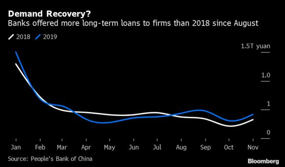 Rising Demand for Loans in China Conceals Economic Weakness