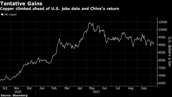 Copper Gains as Investors Weigh Growth Momentum and China Return