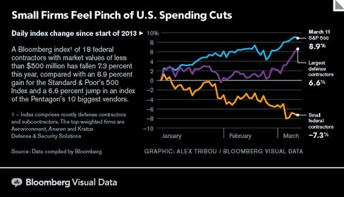GRAPHIC: Small Firms Feel Pinch of U.S. Spending Cuts