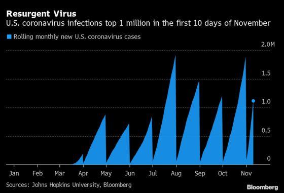 California Infections Rise; N.Y. Restaurant Curfew: Virus Update