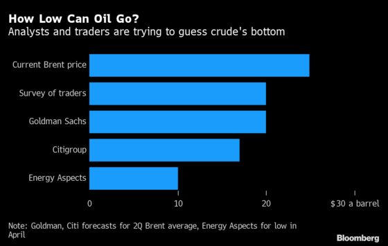 How Low Can Oil Go? One Forecast Sees $5 a Barrel