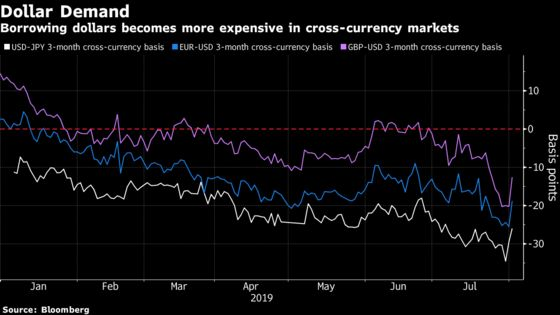 A Dollar Funding Squeeze Is Spreading Across Global Markets