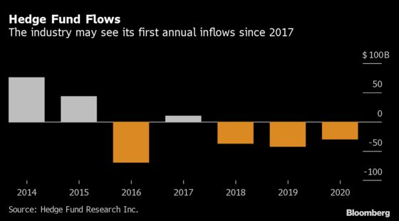 Hedge Funds Seen Luring Up to $30 Billion in Recovery This Year