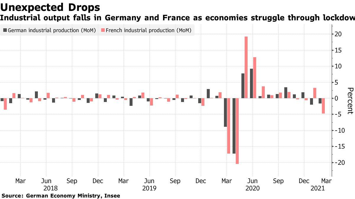 La production industrielle diminue en Allemagne et en France alors que les économies luttent pour le blocus
