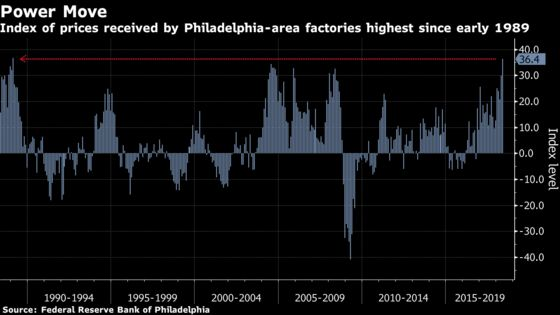 Fed Manufacturing Gauges Show More Pricing Power as Costs Rise