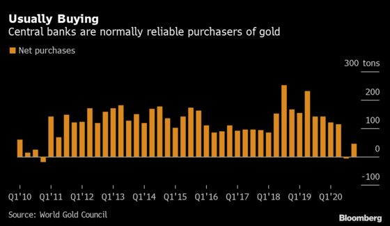 Hungary Tripled Gold Reserves as Central Banks Turn Buyers Again