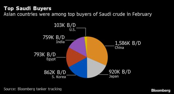 Asia Buyers Lose Out as Saudis Prioritize Oil Sales to Europe