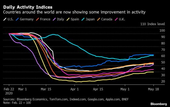 Charting the Global Economy: Lockdowns Ease Showing Green Shoots