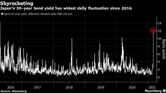 Kuroda Shoots Down Wider 10-Year Range, Sends Yields Tumbling