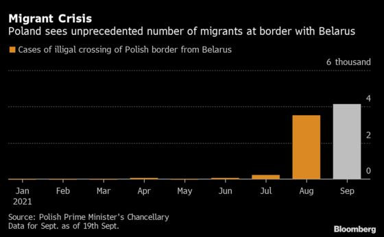 Poland Blames Belarus, Russia for Migrant Deaths at Its Border