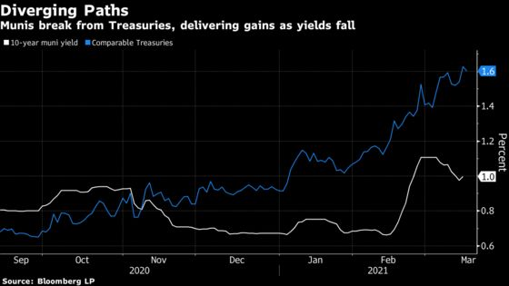 Munis Become Refuge From Bond Market Losses With Yields Falling