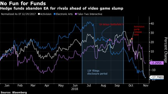 Hedge Funds Fled Electronic Arts Ahead of Rivals' Game Launches