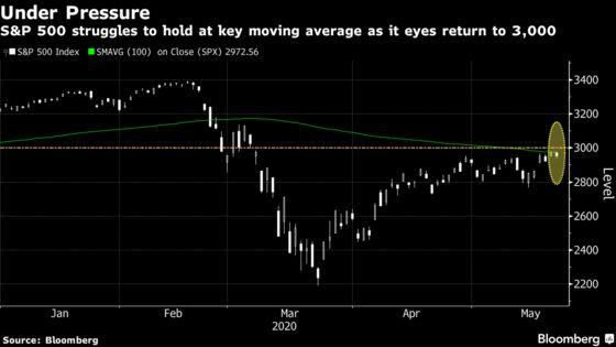 Stocks Drop Amid Rising China Tension, Job Losses: Markets Wrap