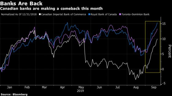 Canadian Bank Stocks Are Set for a $23 Billion Comeback