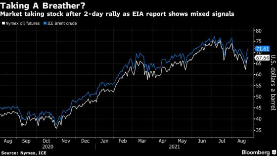 Oil Gains as Crude and Fuel Demand Withstands Latest Viral Wave