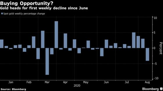 Gold Posts First Weekly Loss Since June After Big Plunge