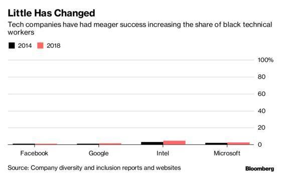 Facebook Has a 'Black People Problem,'Ex-Employee Writes