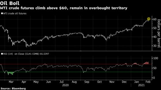 Global Stocks Gain, Oil Climbs Amid U.S. Cold Snap: Markets Wrap