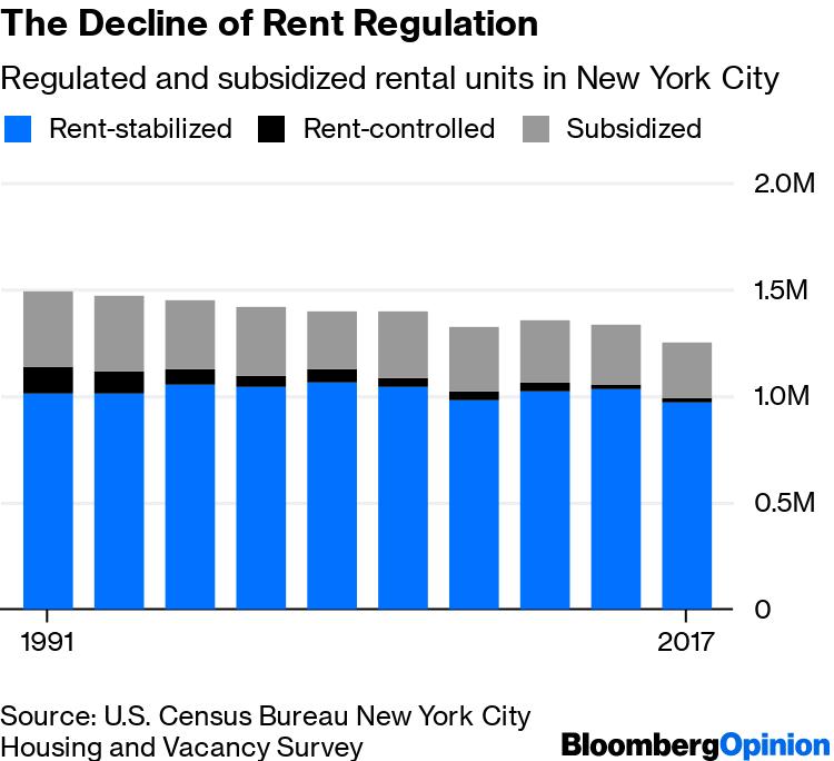 Rent Apartments New York