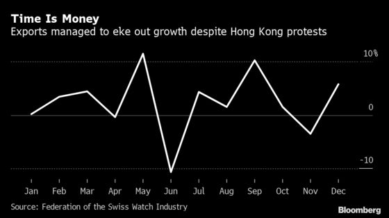 Swiss Watch Export Growth Slows to Weakest Pace in Three Years