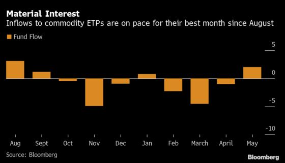 Raw-Materials Boom Is Reordering the $6.3 Trillion ETF World