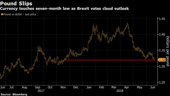 Pound Drops to a Seven-Month Low After May's Brexit Vote Defeat