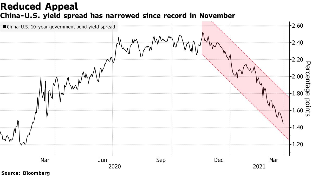 China-U.S. yield spread has narrowed since record in November