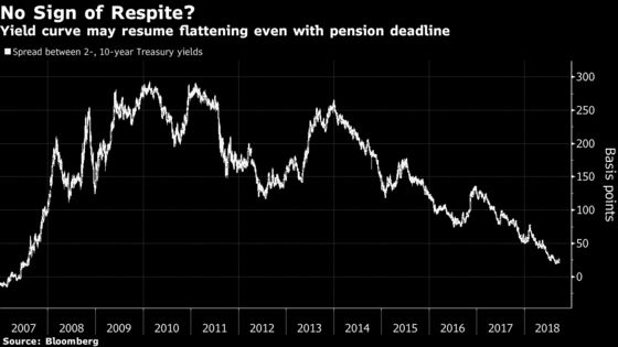 Pensions Are Still Hungry for Long Bonds Even After Tax Deadline