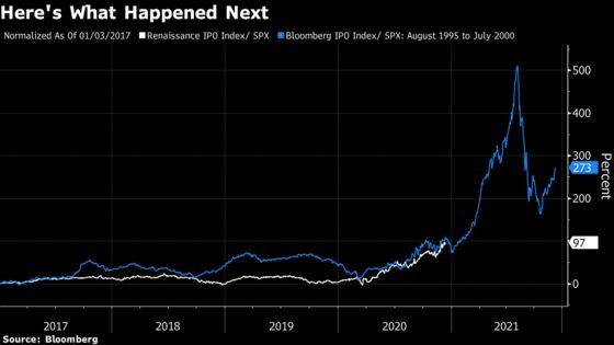 The Current IPO Craze Is Starting to Look a Lot Like 1999
