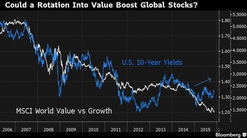Value stocks are poised to rebound after Treasury yields already started to tick up.