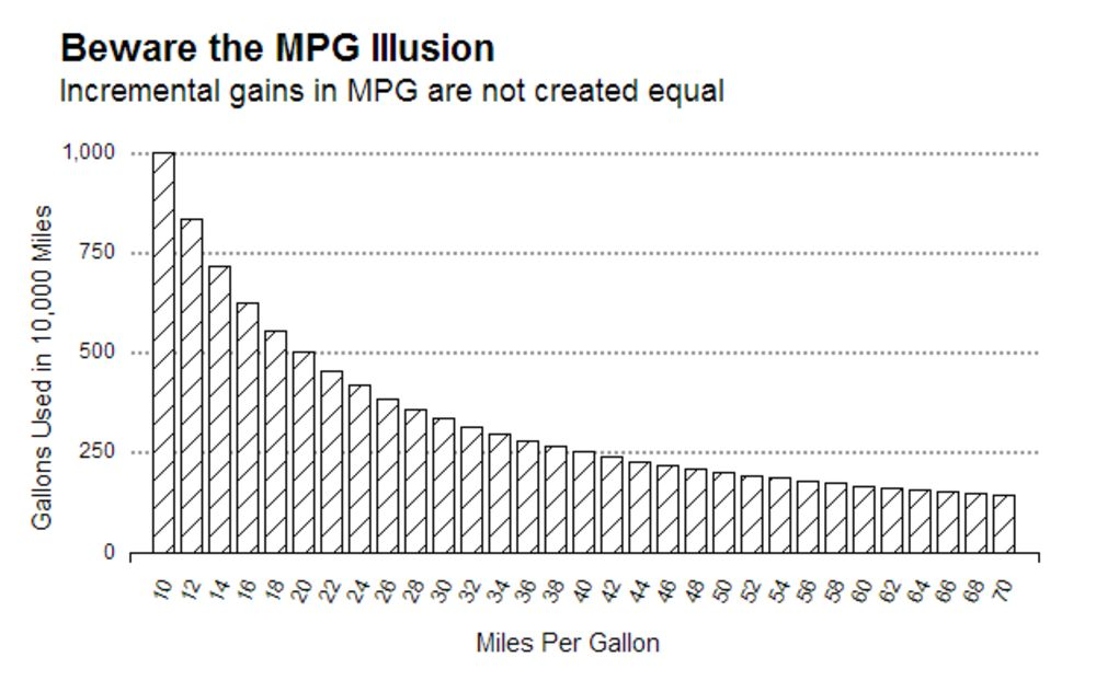 Not All Fuel Efficiency Is Equal Understanding The Miles Per Gallon Illusion