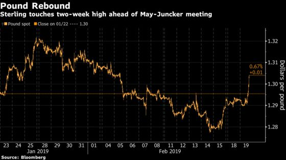 Pound Rallies to Two-Week High on Optimism Over Brexit Meeting