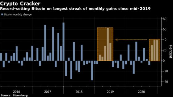 Bitcoin on Longest Winning Run Since 2019 After Topping $28,000
