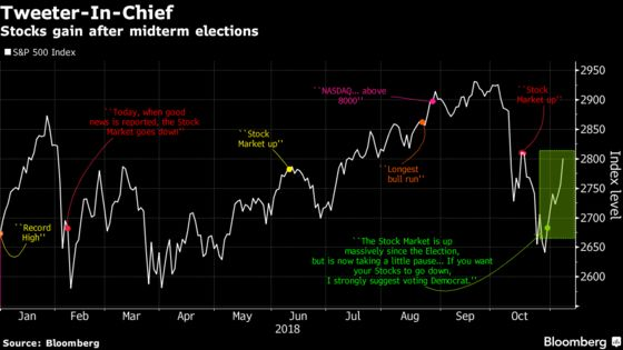 Trump Said Voting for Democrats Would Send Stocks Down. So Far It's Not Happening
