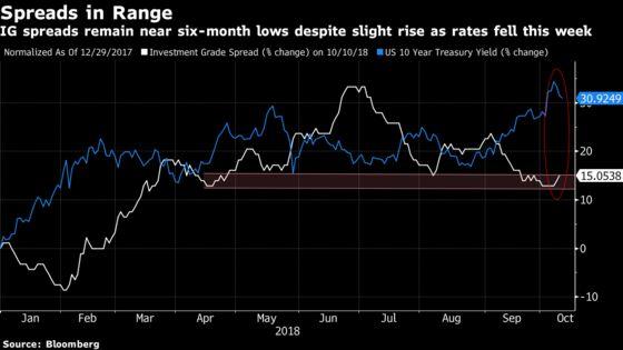 Corporate Bond Investors Undaunted by Jump in Borrowing Rates