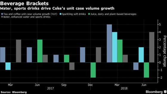 Coke CEO's Gameplan Begins to Take Hold as Profit Tops Estimates