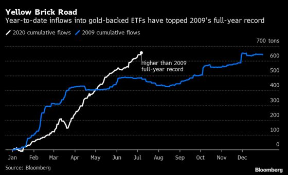 Spot Gold's Rally to $1,800 Sees ETFs Topping Full-Year Record