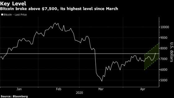 Bitcoin Jumps to Highest Level Since March's Coronavirus Crash