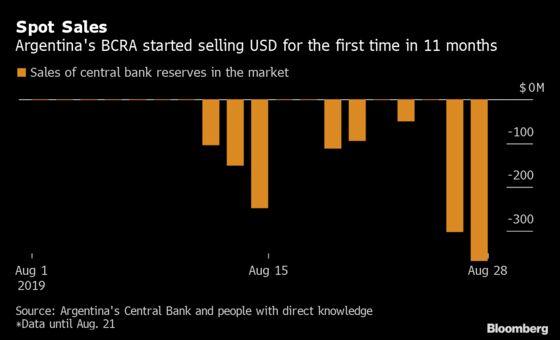Argentine Markets Sink as IMF Lifeline Hangs in the Balance
