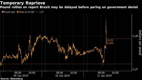 Pound Traders Show Signs of Bracing for Rally on Brexit Delay