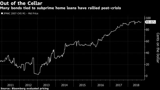 Legacy Subprime Mortgages Seen as Gift That Keeps Giving