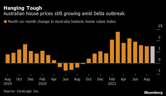 Australia's Home-Price Boom Rolls On With Lockdown End in Sight