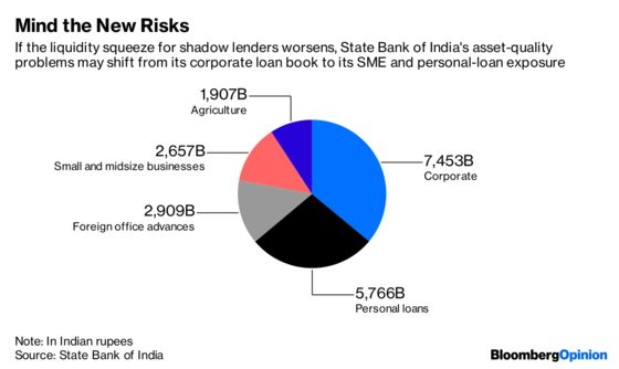 State Bank of India Is Still Too Cheerful After Eight Misfires