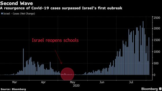 As U.S. Schools Reopen, Israel's Mistakes Offer Cautionary Tale