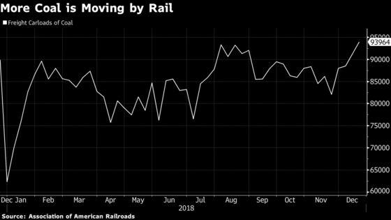 U.S. Coal Mining Reaches 16-Month High